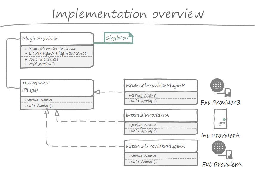 Very simple plugin mechanism in c emmanuel istaces blog plugin2 ccuart Image collections